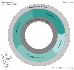 Der Gleichstellungs-Controlling-Prozess im Überblick